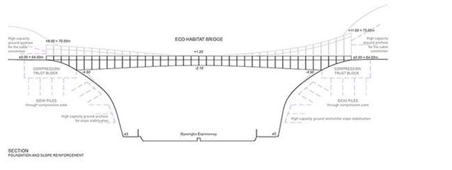 The Yangjaegogae Eco Bridge Design Competition