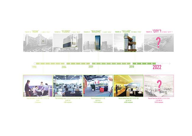 Tencent Campus by MVRDV