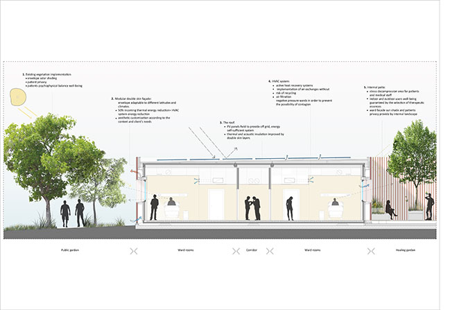 Emergency Hospital 19 by Filippo Taidelli Architetto